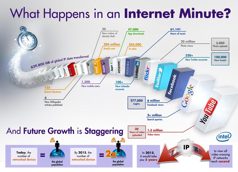 mis toimub internetis